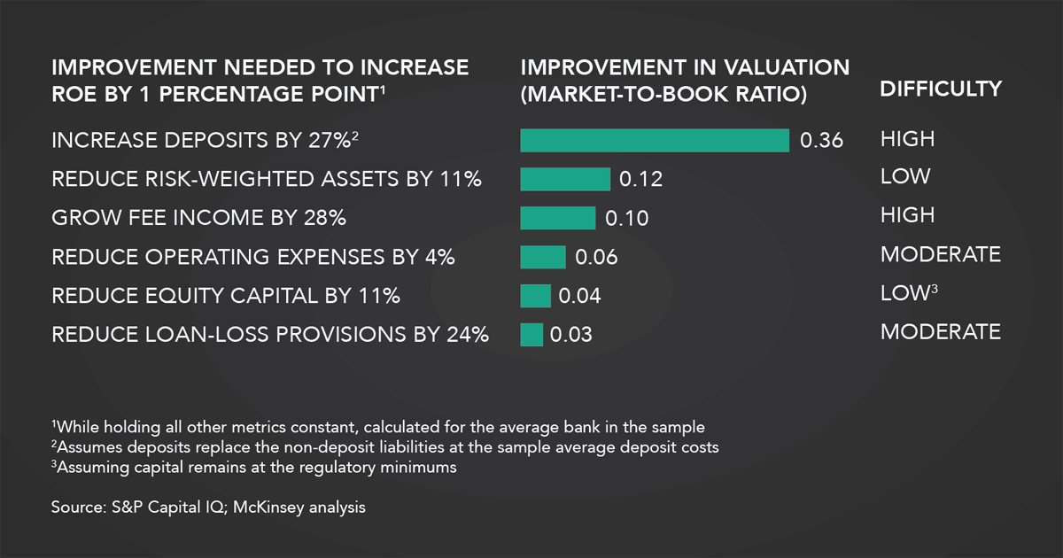 mckinsey valuation Valuation has 956 ratings and 27 reviews alvin said: hailed by financial professionals worldwide as the single best guide of its kind, valuation, four.